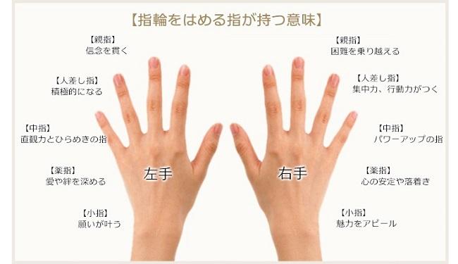 右手 の 薬指 指輪